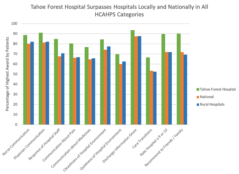 Chart: Tahoe Forest Hospital Surpasses Hospitals Locally and Nationally in All HCAHPS Categories