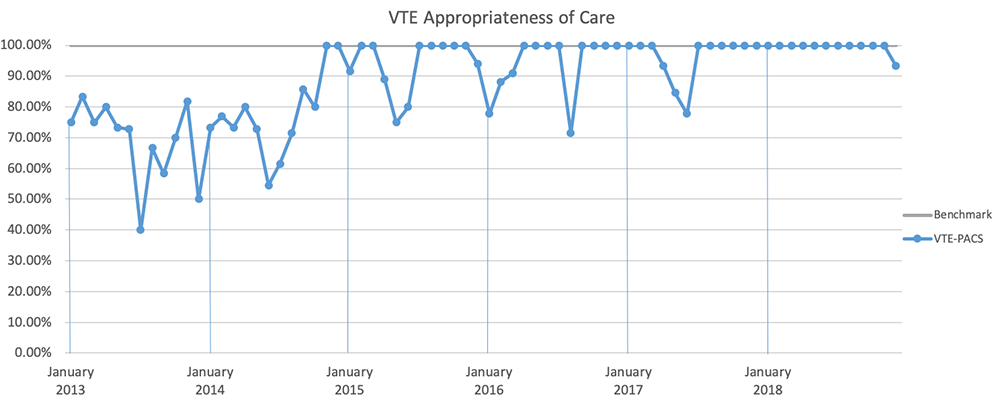 Chart: VTE Appropriateness of Care