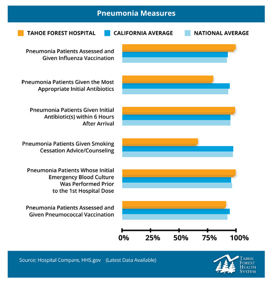 Char of Tahoe Forest Hospital's Pneumonia Measures program