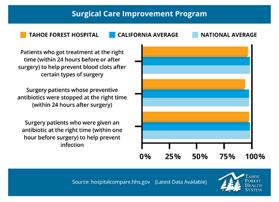 Chart of Tahoe Forest Hospital's Surgical Care Improvement program