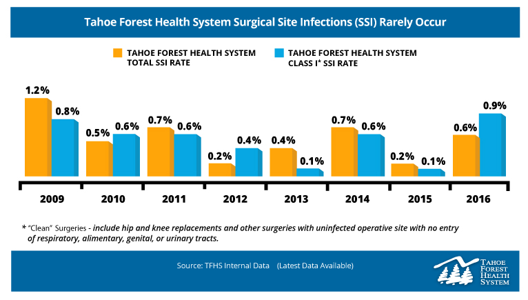 Chart of Tahoe Forest Hospital's very low surgical site infection rate