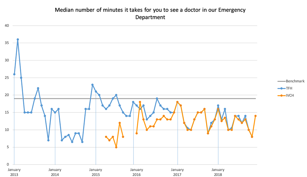 Chart: Median number of minutes it takes for you to see a doctor in our Emergency Department