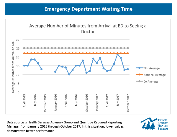 Graph of Tahoe Forest Hospital's Emergency Department arrival to evaluation time