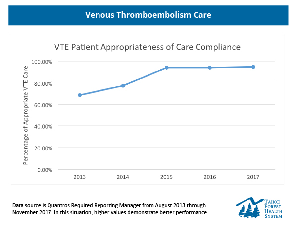 Chart showing appropriate VTE care