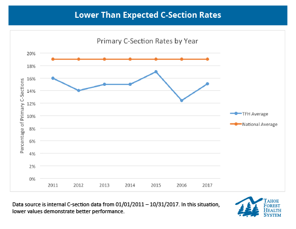Chart of Tahoe Forest Hospital's low c-section rates compared to the National Average