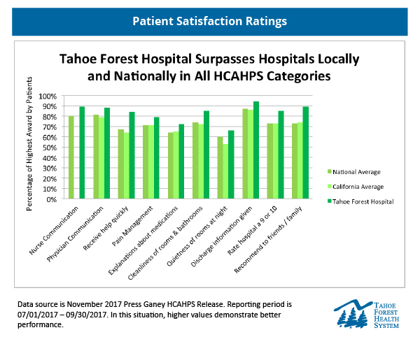 Chart of Tahoe Forest Hospital HCAPS scores